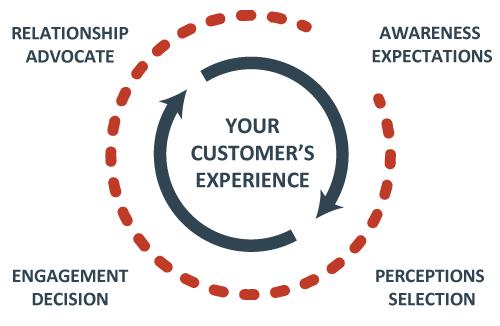 experience diagram